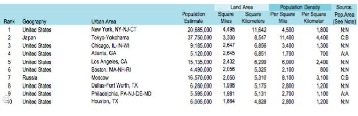 Top 10 ciudades con mayor superficie urbana