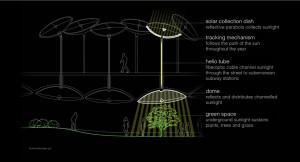 Esquema del proyecto. Imagen: thelowline.org
